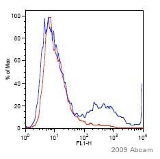 Flow Cytometry - Anti-6X His tag® antibody (FITC) (ab1206)