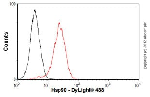 Flow Cytometry - Anti-Hsp90 antibody [S88] (ab1429)
