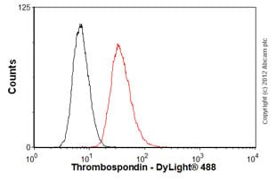 Flow Cytometry - Anti-Thrombospondin antibody [A6.1] (ab1823)