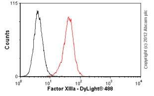 Flow Cytometry - Anti-Factor XIIIa antibody [AC-1A1] (ab1834)