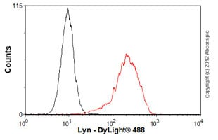 Flow Cytometry - Anti-Lyn antibody [LYN-01] (ab1890)