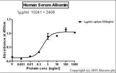 Sandwich ELISA - Anti-Human Serum Albumin antibody [15C7] (ab10241)