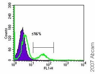 Flow Cytometry - Anti-SSX2IP antibody (ab10256)