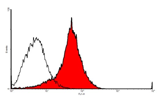 Flow Cytometry - Anti-VEGF Receptor 3 antibody (ab10284)