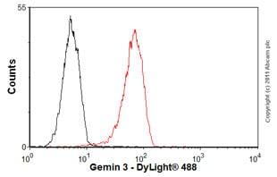 Flow Cytometry - Anti-Gemin 3 antibody [12H12] (ab10305)