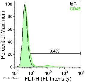 Flow Cytometry - Anti-CD45 antibody (ab10558)