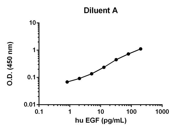 hu EGF (ab100504)