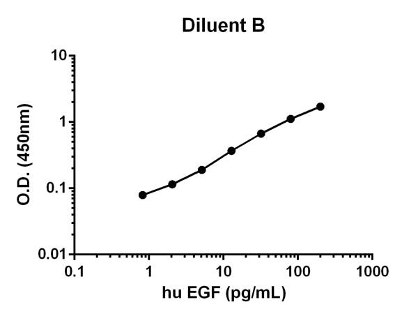 huEGF (ab100504)