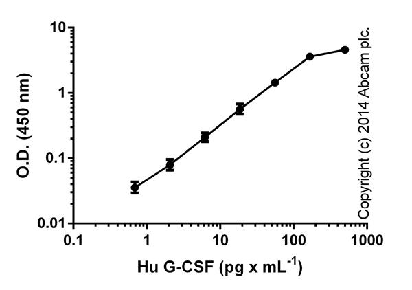ELISA:G-CSF Human ELISA Kit (ab100524)