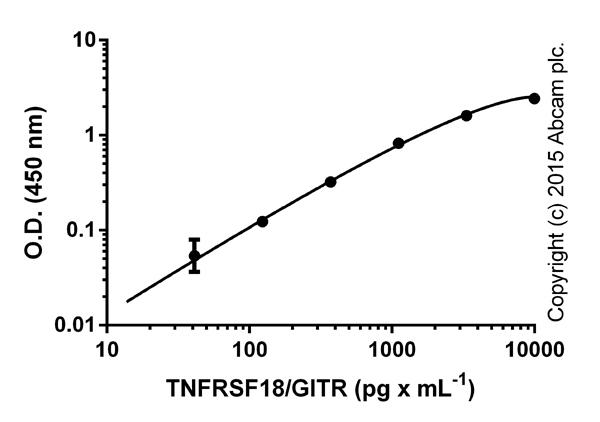ELISA:  ab100527 TNFRSF18 (GITR) Human ELISA Kit