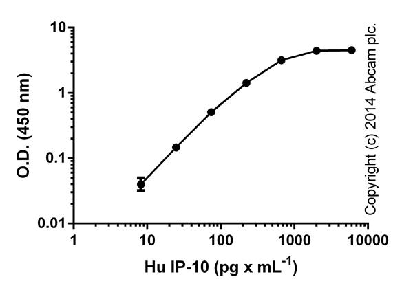ELISA: IP-10 Human ELISA Kit (ab100579)
