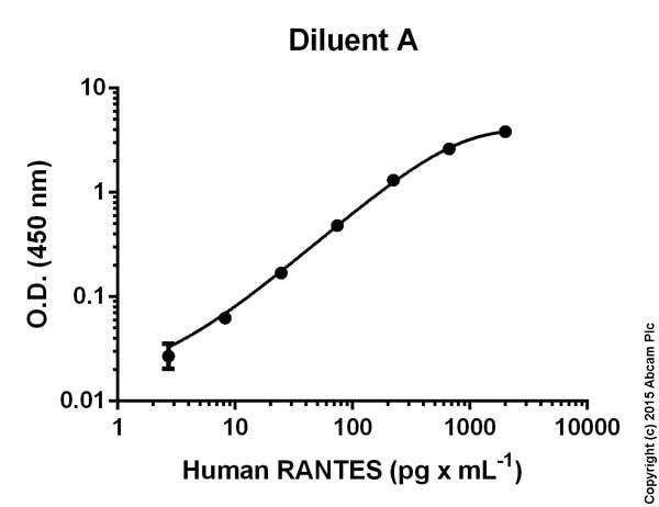 RANTES Human ELISA Kit (ab100633)