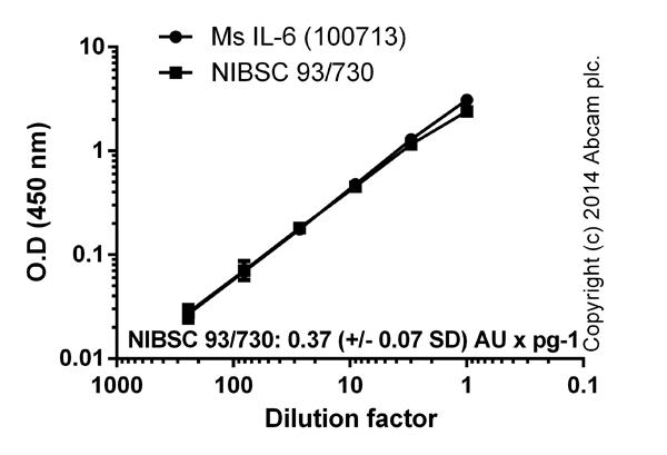 ELISA:IL-6 (Interleukin-6) Mouse ELISA Kit (ab100713)