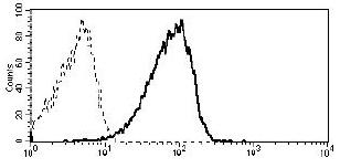 Flow Cytometry - Anti-EVI2B antibody [MEM-216] (ab101146)