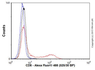 Flow Cytometry - Anti-CD8 antibody [SP16] (ab101500)