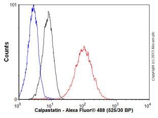 Flow Cytometry - Anti-Calpastatin antibody [SP82] (ab101684)