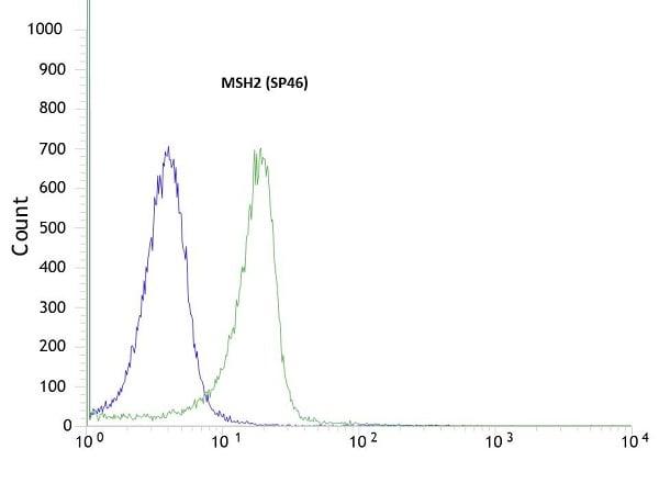 Flow Cytometry - Anti-MSH2 antibody [SP46], prediluted (ab101689)