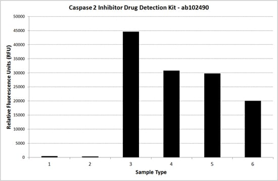 Caspase 2 Inhibitor Drug Detection Kit (ab102490)