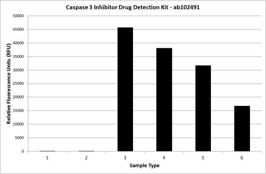 Caspase-3 Inhibitor Drug Detection Kit (ab102491)