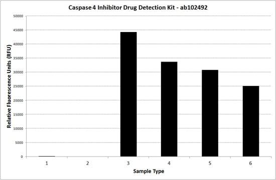 Caspase 4 Inhibitor Drug Detection Kit (ab102492)