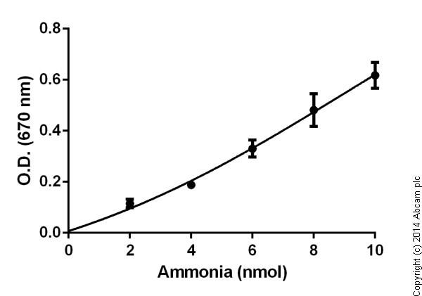 Functional Studies - Ammonia Colorimetric Assay Kit (Modified Berthelot Assay) (ab102509)