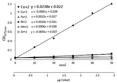 Functional Studies - Cobalt Assay Kit (ab102510)
