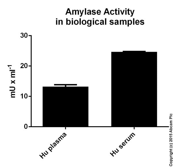 Functional Studies - Amylase Assay Kit (ab102523)