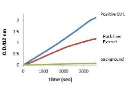 Functional Studies - Lipase Detection Kit II (ab102525)