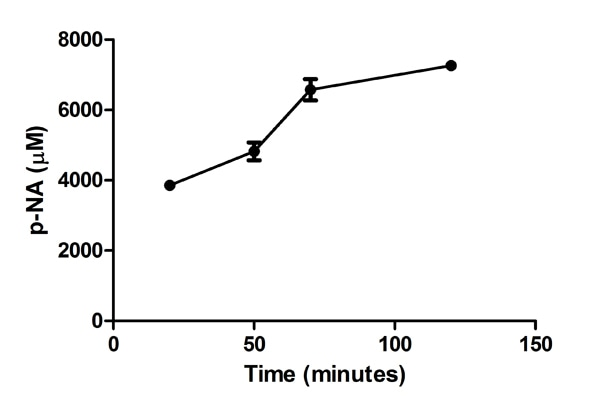 Functional Studies - Trypsin Activity Detection Kit (ab102531)