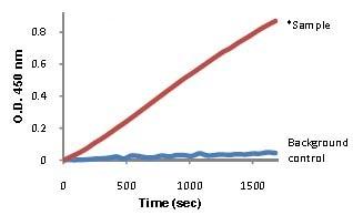 Functional Studies - Alcohol Dehydrogenase Detection Kit (ab102533)