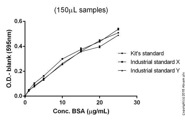 Protein Assay - ab102535 Protein Quantification Kit (Bradford Assay)