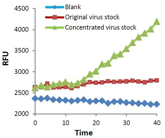 Functional Studies - PEG Virus Precipitation Kit (ab102538)