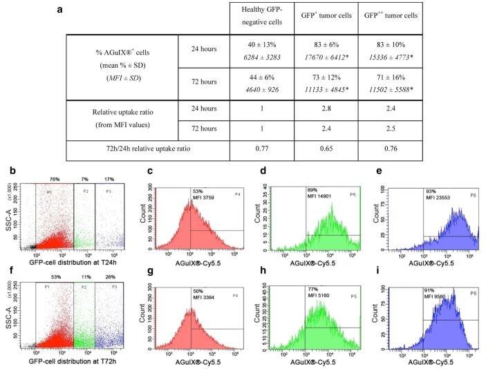 Flow Cytometry - PE/Cy5.5 Conjugation Kit Lightning-Link; (ab102899)
