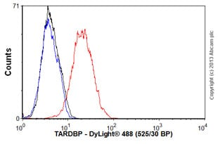 Flow Cytometry -抗TDP43抗体[3H8](AB104223)