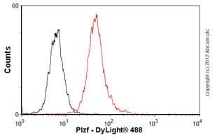 Flow Cytometry - Anti-Plzf antibody [5B3] (ab104854)