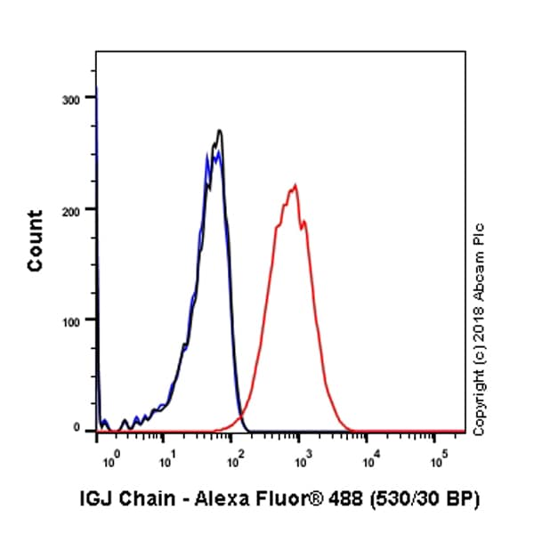 Flow Cytometry - Anti-IGJ antibody [SP105] (ab105229)