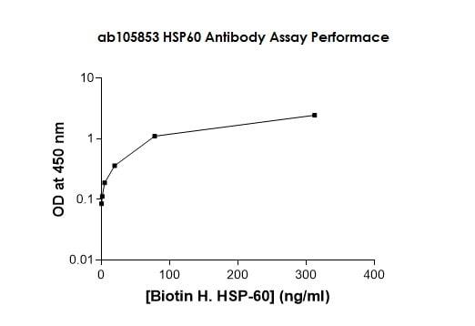 ELISA - Biotin Anti-Hsp60 antibody (ab105853)