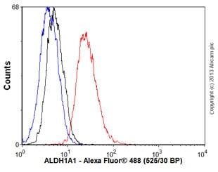 Flow Cytometry - Anti-ALDH1A1 antibody [5A11] (ab105920)