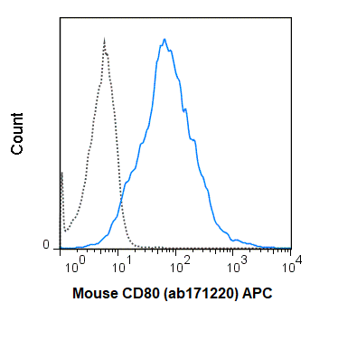 Flow Cytometry - Anti-CD80 antibody [16-10A1] (ab106162)