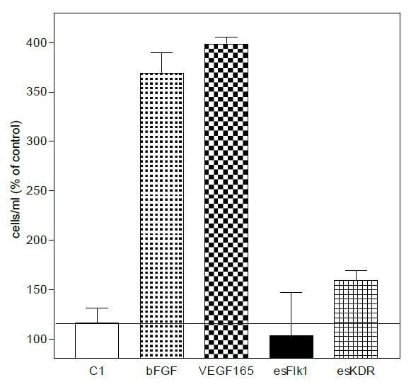 Functional Studies - Recombinant Human VEGF Receptor 2 protein (ab106310)