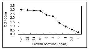 Sandwich ELISA - Anti-Growth Hormone antibody [KT19] (ab106720)