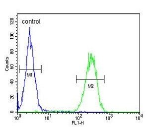 Flow Cytometry - Anti-PRSS3/Mesotrypsin antibody (ab107430)