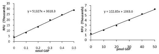 Functional Studies - Glucose 6 phosphate Assay Kit (ab107923)