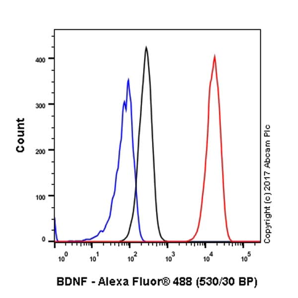 Flow Cytometry - Anti-BDNF antibody [EPR1292] (ab108319)