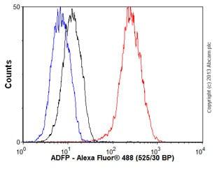 Flow Cytometry - Anti-ADFP antibody [EPR3713] (ab108323)
