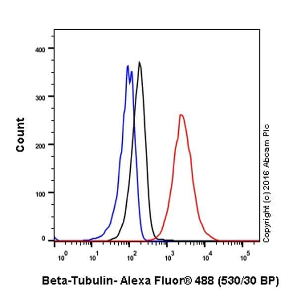 Flow Cytometry - Anti-beta Tubulin antibody [EPR1330] (ab108342)