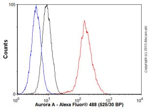 Flow Cytometry - Anti-Aurora A antibody [EPR5026] - Centrosome Marker (ab108353)