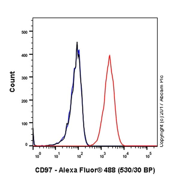 Flow Cytometry - Anti-CD97 antibody [EPR4427] (ab108368)