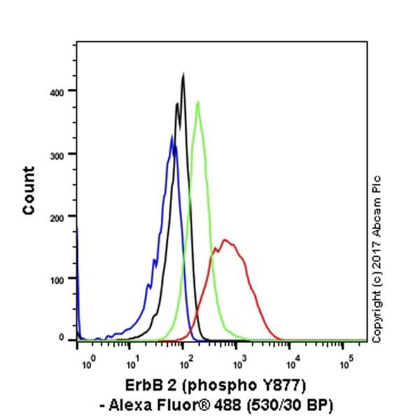 Flow Cytometry (Intracellular) - Anti-ErbB2 / HER2 (phospho Y877) antibody [EP2324Y] (ab108371)