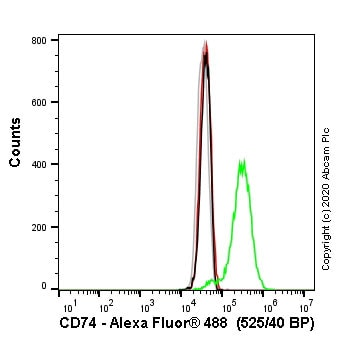 Flow Cytometry (Intracellular) - Anti-CD74 antibody [EPR4064] (ab108393)